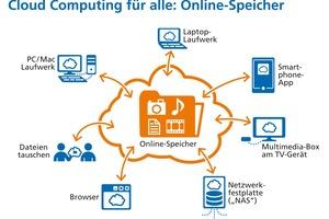 Voraussetzung für einen zeit-, orts- und plattformunabhängigen Daten-/Softwarezugriff und eine kooperative Projektarbeit sind entsprechende Cloud-Dienste
