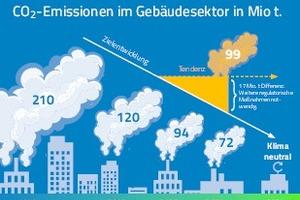Mit dem Klimaschutzpaket verabschiedete die Bundesregierung im Dezember 2019 erstmals verbindliche Klimaschutzziele. Für den Gebäudesektor bedeutet das, die CO<sub>2</sub>-Emissionen bis zum Jahr 2030 auf 72 Mio. t pro Jahr zu reduzieren