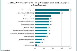 Unternehmensbereiche mit großem Bedarf für die Digitalisierung von weiteren Prozessen. Auswertung in Prozent der Antworten der Probanden (66 Probanden mit 156 Antworten)