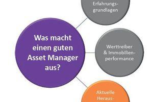 """Der Asset Manager ist idealerweise ein """"generalistischer Ansprechpartner in allen Lebenszyklusphasen der Immobilie"""""""