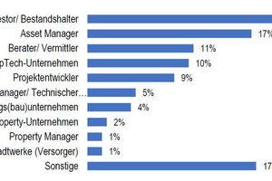 Welcher der folgenden Kategorien gehört das Unternehmen an, dass Sie im Rahmen der Umfrage vertreten?<br />