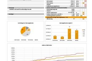 Grafik 2: Projektauszug aus einem Architekturwettbewerb (Muster): Anhand der Datenblätter können die Informationen zur LZK-Analyse je Entwurf schnell vergleichen werden