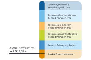 Grafik 1: Anteil der Energiekosten an den Lebenszykluskosten. Mit Blick auf den CO2-Ausstoß ist allerdings zu beachten, dass dieser auch in anderen Kosten wie beispielsweise den Sanierungskosten auftritt