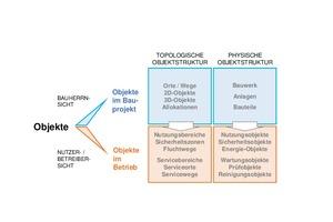 Grafik 2: Sichtwechsel der Objekte – vom Bauprojekt zum Betrieb