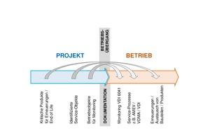 Grafik 1: Qualitätsoffensive in der Wertschöpfungskette