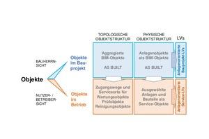 Grafik 3: Betriebsobjekte identifizieren auf Basis von BIM-Objekten