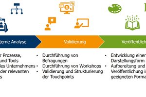 Grafik 1: Entstehung der Customer Journey