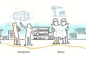 Grafik 2: Phasen der Customer Journey