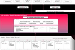 """Grafik 1: Vereinfachte Basis-Topologie für das """"Smart Building"""" und smarte Quartiere"""