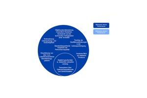 Überblick Mehrwerte von Audits auf die interne und externe Performance