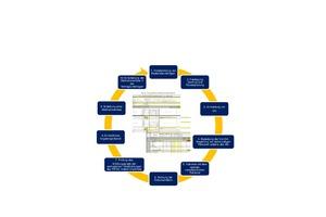 Exemplarischer Prozess einer Auditdurchführung