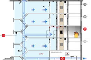 Schematische Darstellung einer Rauchschutz-Druckanlage mit aktiv geregeltem Abströmschacht