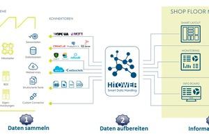 Grafik 1: Daten- und IT-Struktur eines digitalen Shop-Floor-Managements