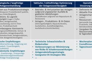 Tabelle 1: Entscheidungs- und Abstimmungssituationen im Anlagen- und Instandhaltungs-Management
