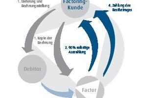 Schematischer Geldkreislauf beim sogenannten Factoring