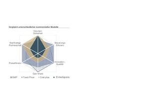 Grafik 2: Der Vergleich unterschiedlicher kommerzieller Modelle