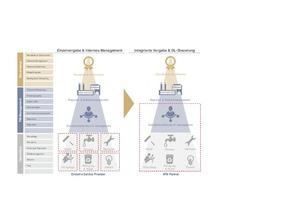Grafik 1: Von der Einzelvergabe zum integrierten Modell