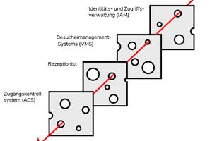 Alle diese Systeme sind wichtig, aber welches System überprüft die Identität des Besuchers?
