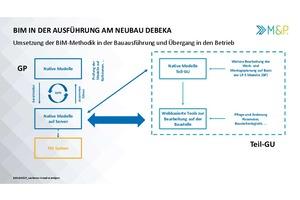 Grafik 1: Umsetzung der BIM-Methodik in der Bauausführung und Übergang in den Betrieb (favorisierter Weg)