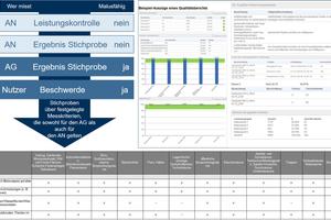 Ein digitales Werkzeug liefert dem Auftraggeber einen qualitativen Mehrwert und ermöglicht gleichzeitig dem Dienstleister eine bedeutend <br />bessere fachliche Steuerung seiner Leistung, deren fundierte Kalkulation und Qualifizierung seiner Mitarbeiter