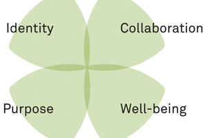 Die vier Perspektiven zur Bewertung relevanter Entscheidungen zur Arbeitsweltgestaltung helfen, das Ganze im Blick zu behalten und ungewollte Kollateralschäden zu vermeiden