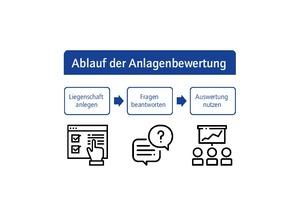 Grafik 1: Vorgehen bei der Anlagenbewertung mit der ENGITO-Web-App (Icons: Flaticon)