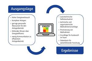 Grafik 2: Hintergrund zur Nutzung und Vorteile der ENGITO-Web-App