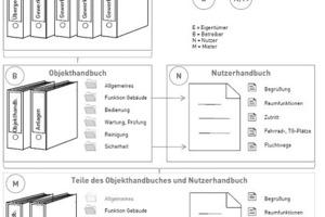Die Übersicht veranschaulicht die Systematik von Objekt- und Nutzerhandbuch beim Bauvorhaben Opern Plaza und zeigt die Datenstruktur innerhalb der Handbücher<br />