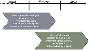Grafik 1: Die frühzeitige Identifikation von Schwachstellen während der Bauphase<br />
