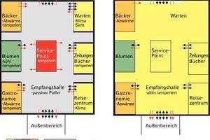 Grafik 2: Zwei Varianten der energetischen und klimatischen Zonierung<br />