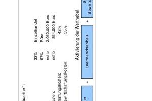 Grafik 5: Praxisbeispiel Development Services – Objektdaten und Werthebel<br />