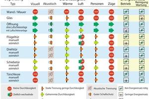 Grafik 3: Varianten der horizontalen Trennung von Gebäudezonen<br />