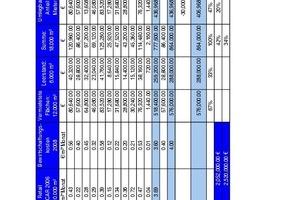 """Tabelle3 : Analyse der Bewirtschaftungskosten Beispiel """"City Quartier""""<br />"""