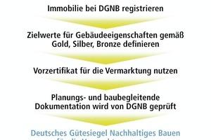 """<div class=""""4.6 Bildunterschrift"""">Der Weg zum Gütesiegel</div>"""