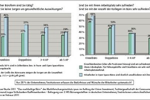 """Grafik 2: Büronutzer-Studie 2011 aus Deutschland """"Das nachhaltige Büro""""<br />"""