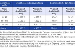 Tabelle 2: Büroausstattung und Büroflächen<br />