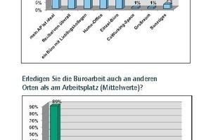 Grafik 4: Repräsentative Online-Trendbefragung in 09/2013 unter 1026 Büroangestellten in Deutschland durch das Marktforschungsinstitut Innofact AG im Auftrag von ImmobilienScout 24 Gewerbe