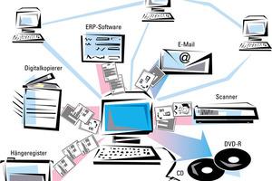 Eine zentrale, digitale Ablage ist die Voraussetzung dafür, dass projektrelevante Dokumente aus unterschiedlichen Quellen in Sekundenschnelle gefunden werden
