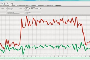 Für die Fernauslesung wird eine Software genutzt, die die Kommunikation mit Hunderten von Netzbetreibern ermöglicht...