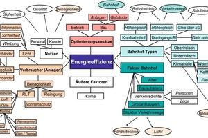 Grafik 6: Mindmap über die Energieeffizienz von Bahnhöfen<br />