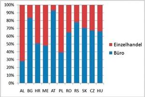 Grafik 2: Anteil Büro- und Einzelhandelsfläche<br />