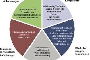 Grafik 1: Fünf Einflussfaktoren prägen die Arbeitswelt und damit auch die Büroraumplanung<br />