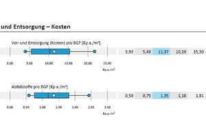 Grafik 2: Höhe der Nutzungskosten nach Gebäudetyp<br />