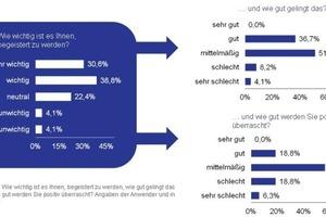 Grafik 2: Begeisternde Dienstleister haben Wettbewerbsvorteile