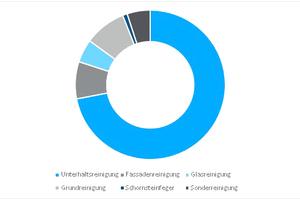 Grafik 3: Reinigungs- und Pflegedienste von Bürogebäuden