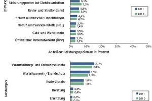 Leistungsspektren der Security-Unternehmen 2011 und 2010. Top 15 – Mittelwerte – Anteil Einzelleistung am gesamten Sicherheitsumsatz in Prozent<br />