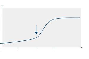 """Werden bauliche Maßnahmen verschleppt, wird es teuer. Hier zu sehen am Beispiel eines Fensters, dessen Instandsetzungskosten ansteigen, sobald sein Zustand von """"C"""" (""""größere Abnutzung"""") zu """"D"""" (""""Ende der Lebensdauer erreicht"""") wechselt"""