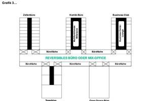 Grafik 3: Das reversible Büro oder Mix-Office