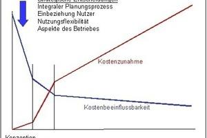 Grafik 2: Abnehmende Einflussmöglichkeiten auf die Energiekosten<br />