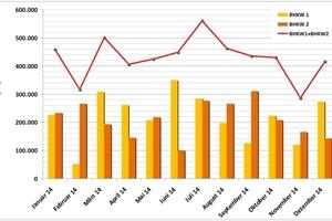 Die langen Laufzeiten der BHKW sorgen mittlerweile für eine Stromproduktion von gut 5000 MWh/a